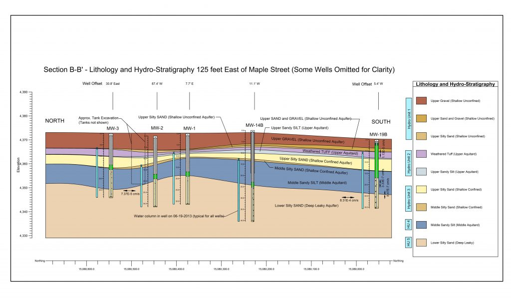 Rockplot - Hydro-Stratagraphic_Section_B-B'_125ft_East_Maple
