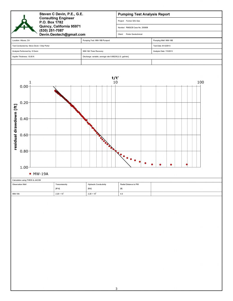 Appendix-5_Aquifer_Testing_Page_03