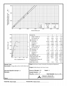axial-direct-shear-test-module-report