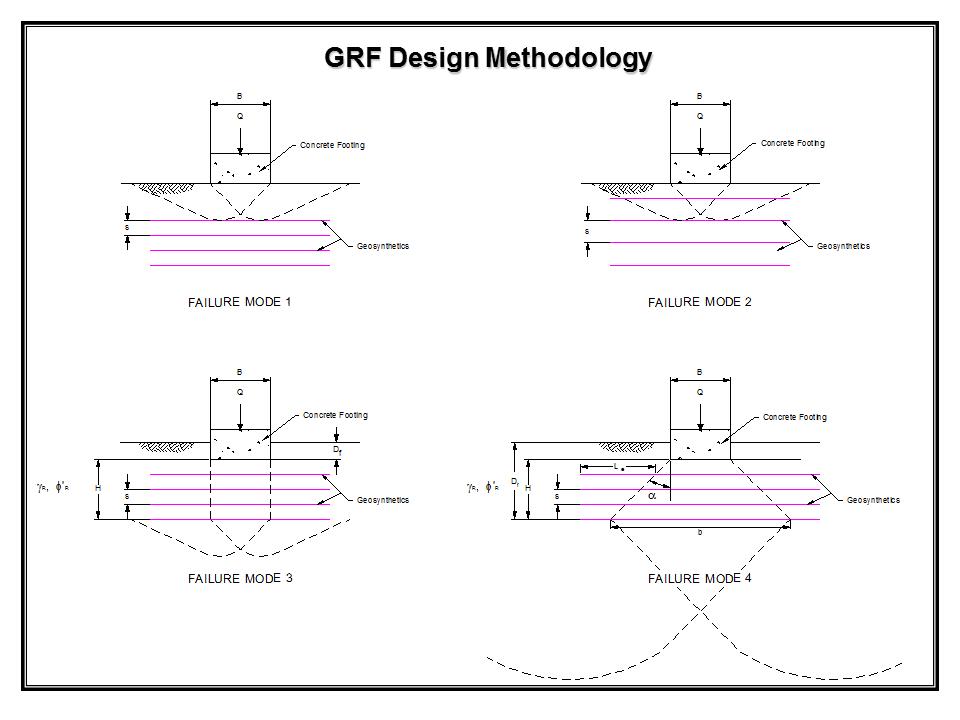 GRF_Design_Methodology