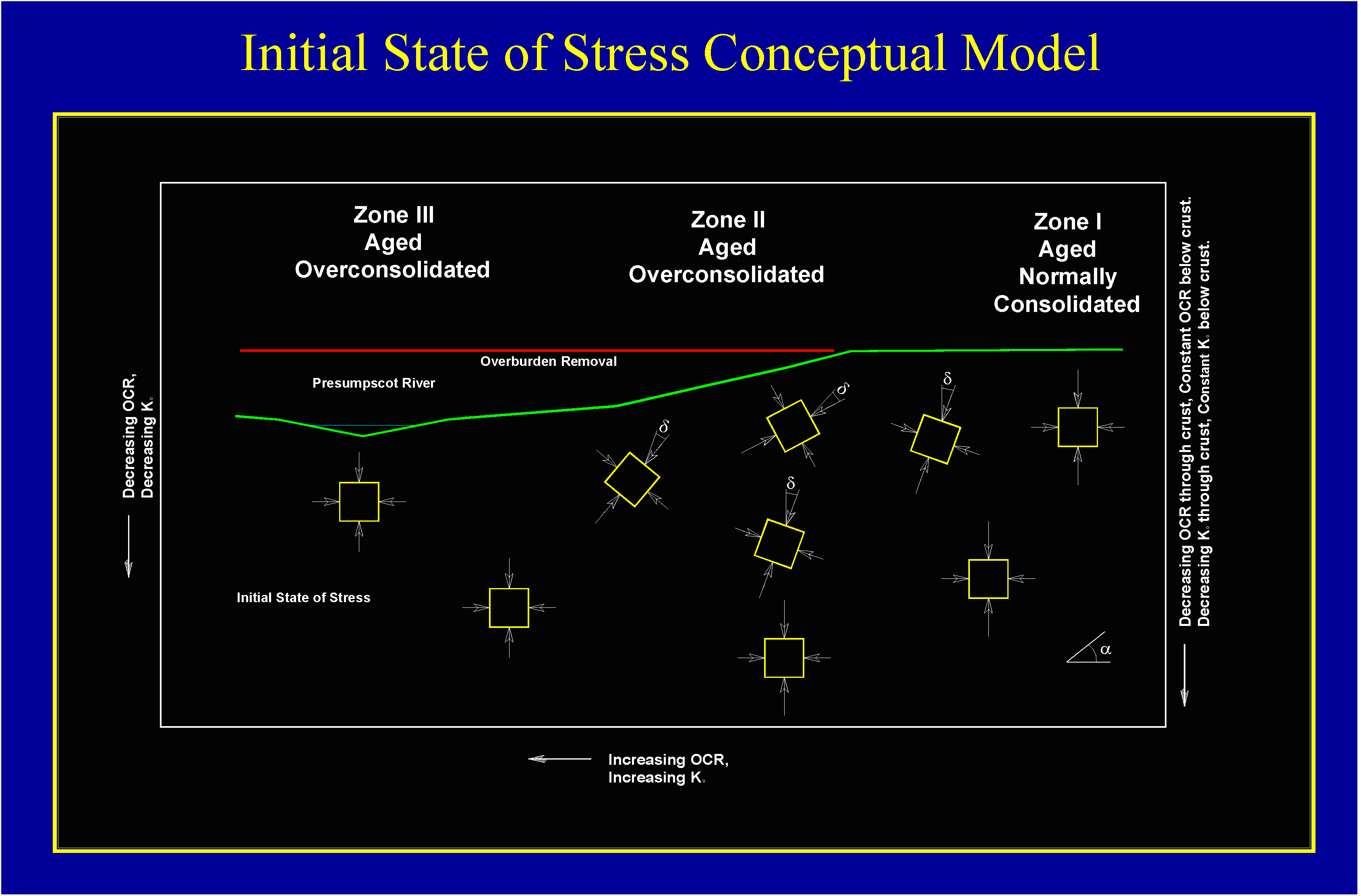 state_of_stress_conceptual_model