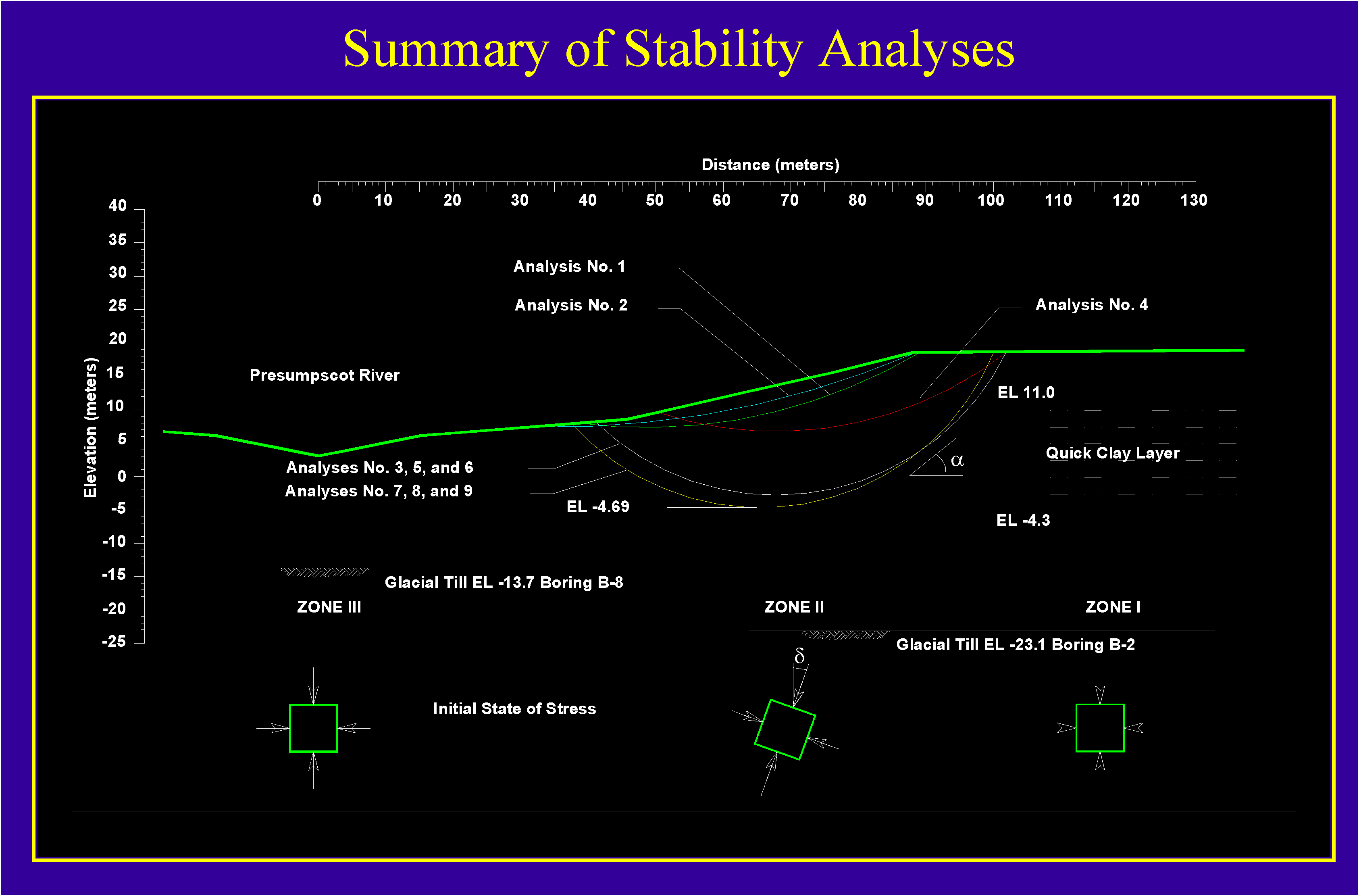 summary-of-stability-analyses