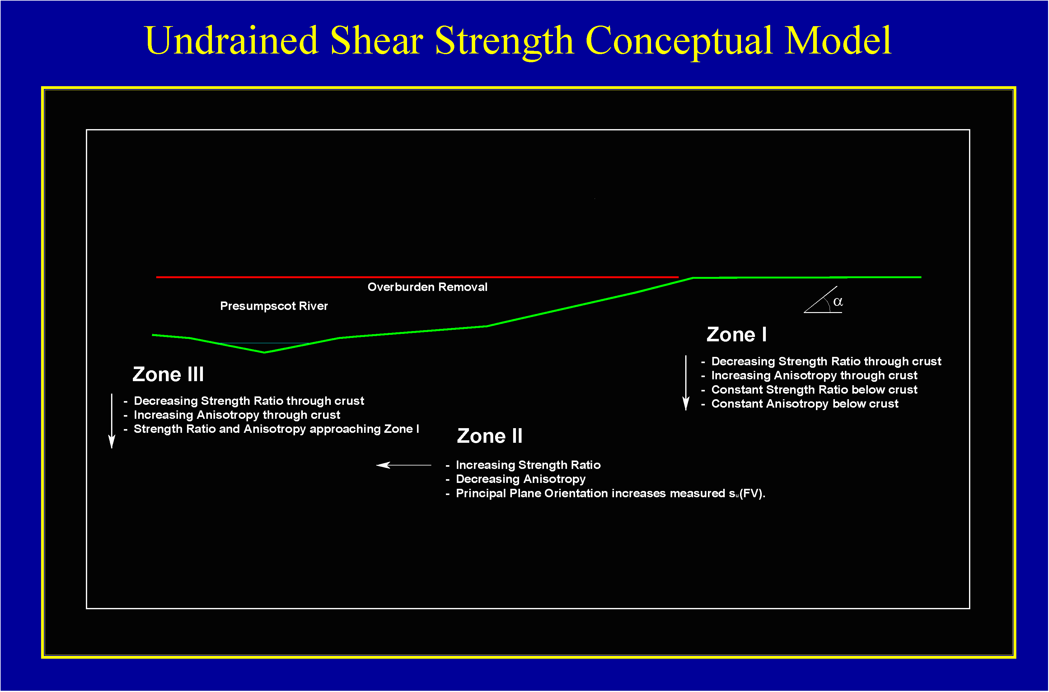 undrained-shear-strength-model