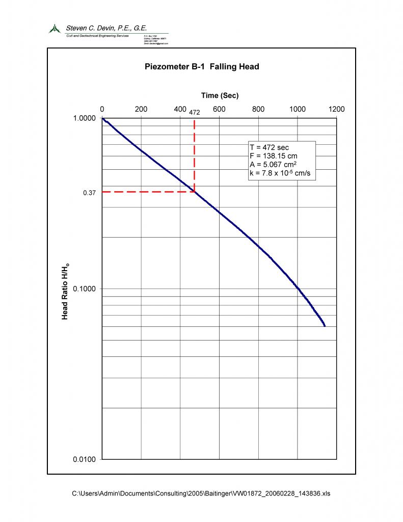 well_b-1_falling_head_plot